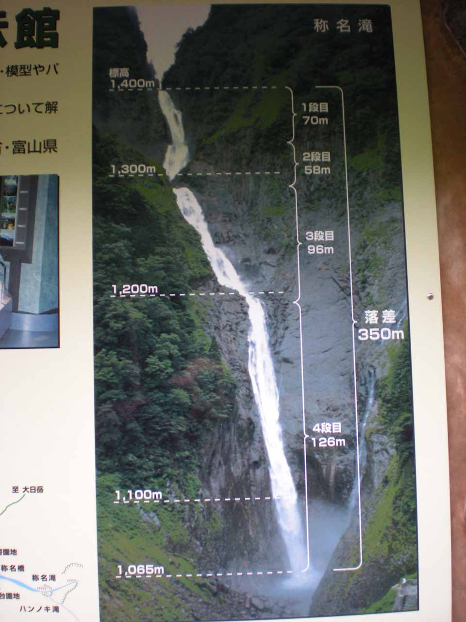 Sign breaking down all the stages of the Shomyo Waterfall
