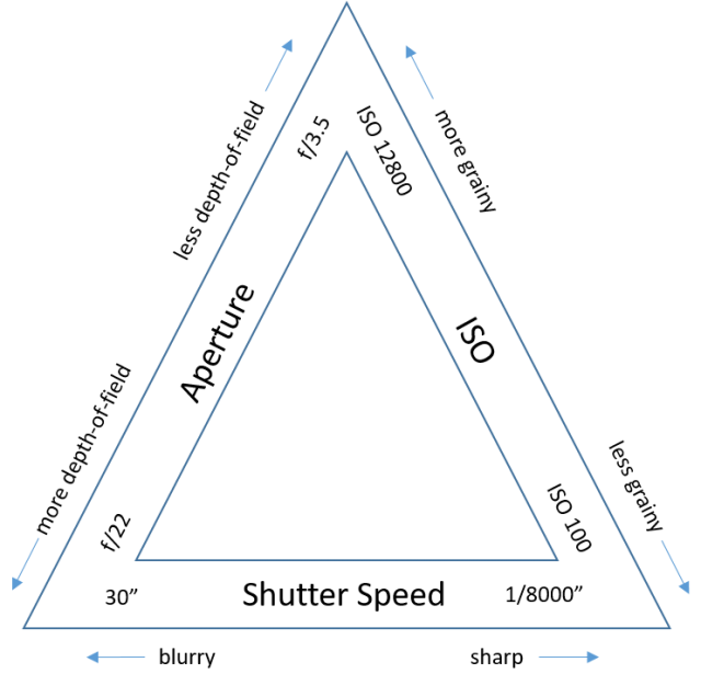 The famous exposure triangle (also showing the limits of my DSLR camera and attached zoom lens)