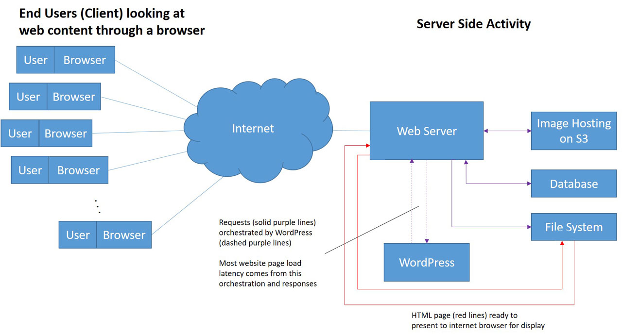 Page loading speed is largely influenced by the complex interactions between the Web Server and the Content Management System. With SBI, the complexity is essentially limited to the red lines making it act as if it was like a WordPress cache