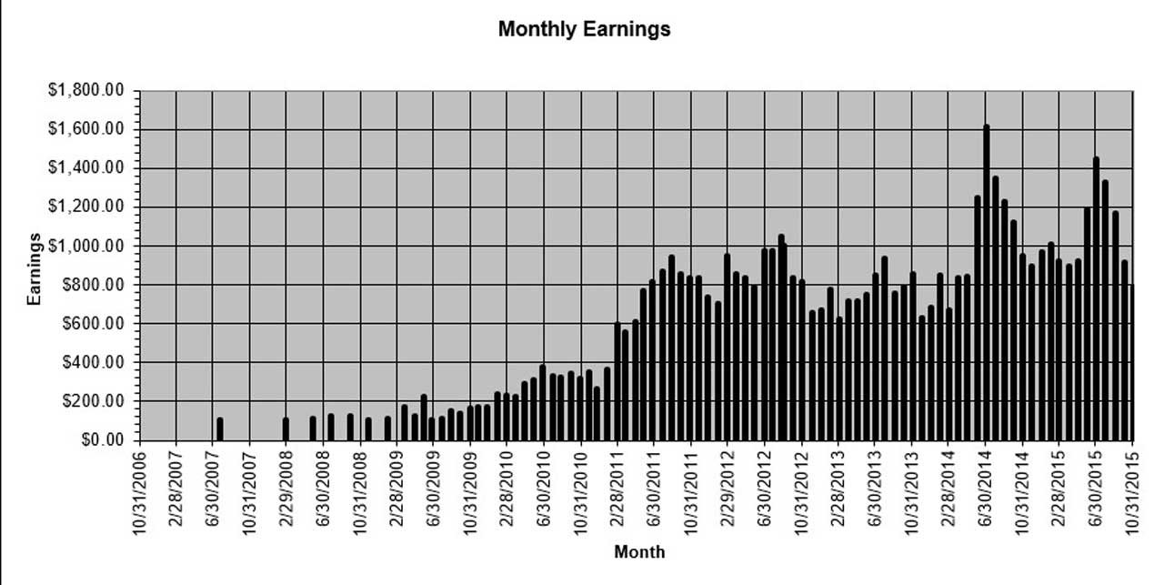 This spreadsheet chart shows the type of run-up in earnings that you'll want to see when your blog gains traffic momentum